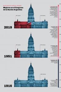 Diseño de infografías sobre la situación de la mujer en Argentina